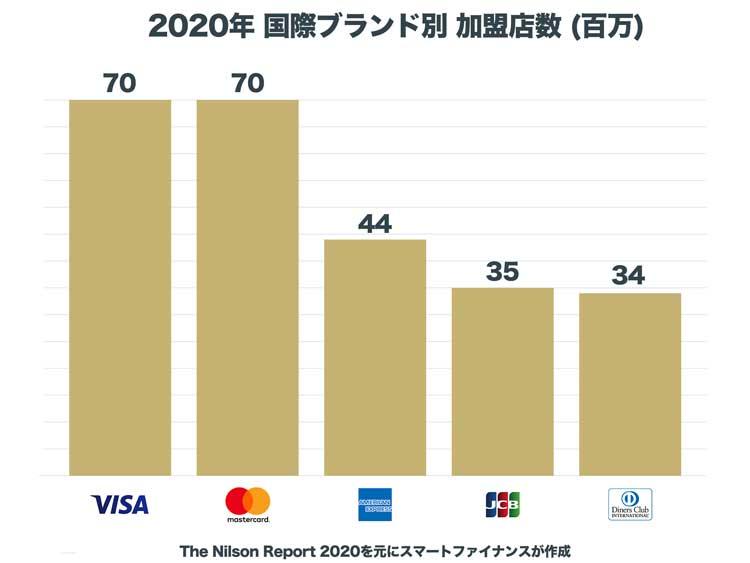 クレジットカード国際ブランド別の加盟店数